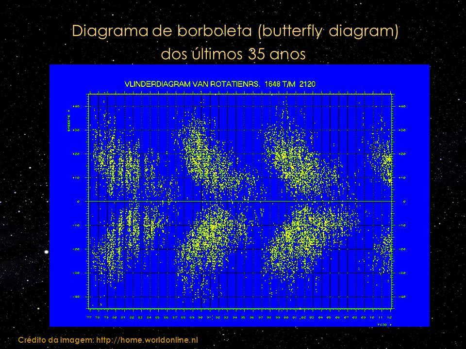 Diagrama de borboleta (butterfly diagram) dos últimos 35 anos Crédito da imagem: http://home.worldonline.nl