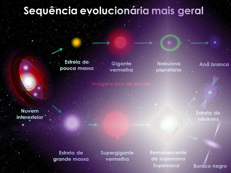 Nuvem interestelar Estrela de grande massa Supergigante vermelha Remanescente de supernova Buraco negro Estrela de nêutrons Imagens fora de escala Est