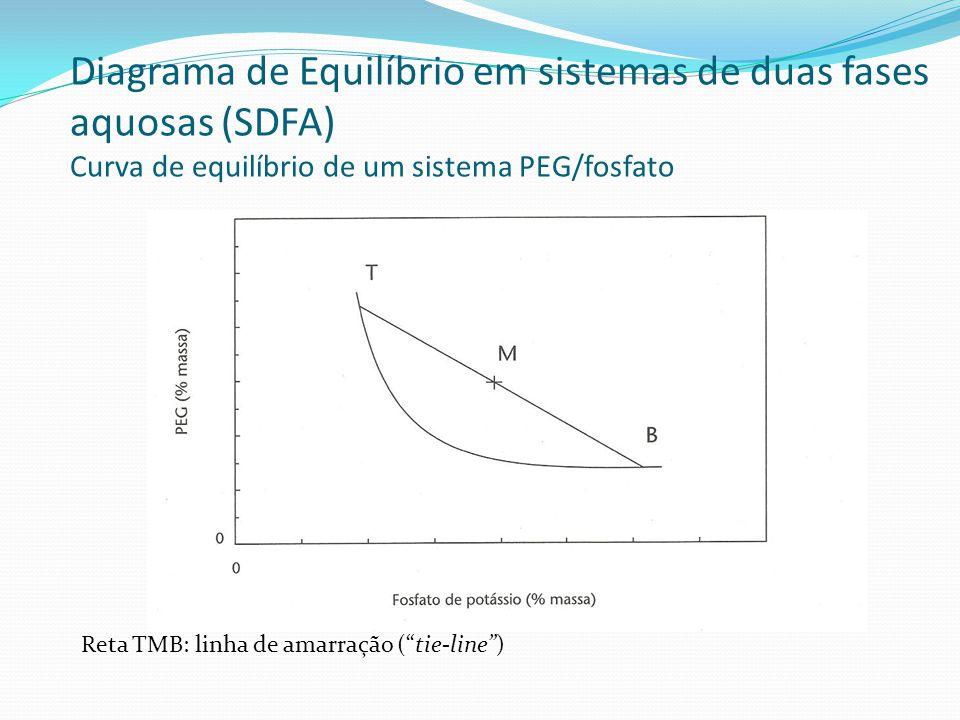 Diagrama de Equilíbrio em sistemas de duas fases aquosas (SDFA) Curva de equilíbrio de um sistema PEG/fosfato Reta TMB: linha de amarração (tie-line)