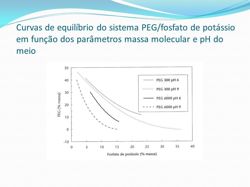 Curvas de equilíbrio do sistema PEG/fosfato de potássio em função dos parâmetros massa molecular e pH do meio