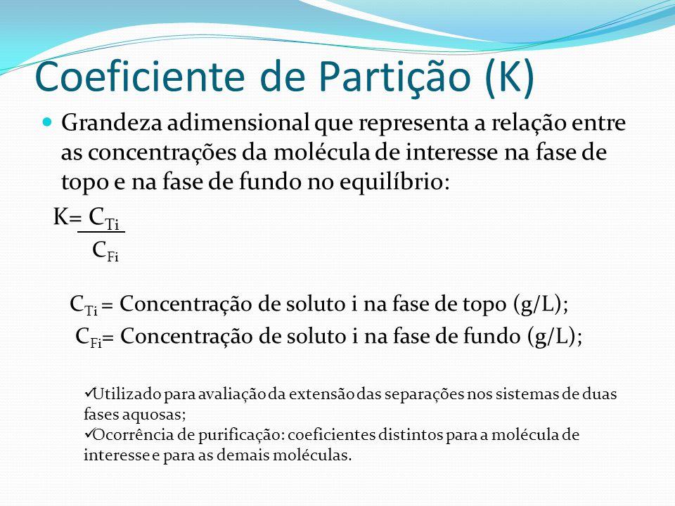 Coeficiente de Partição (K) Grandeza adimensional que representa a relação entre as concentrações da molécula de interesse na fase de topo e na fase d