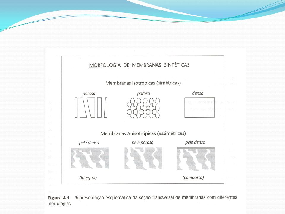 Microfiltração É similar a uma filtração clássica que utiliza membranas sintéticas como barreira seletiva Emprega membranas microporosas, isotrópicas ou anisotrópicas, com tamanho de poros entre 0,05 a 5 m É empregada para reter partículas em suspensão, tanto no ar quanto em misturas aquosas São membranas totalmente permeáveis aos compostos solúveis, independentemente do valor de suas massas molares Aplicação: filtração estéril, tanto de líquidos quanto de gases