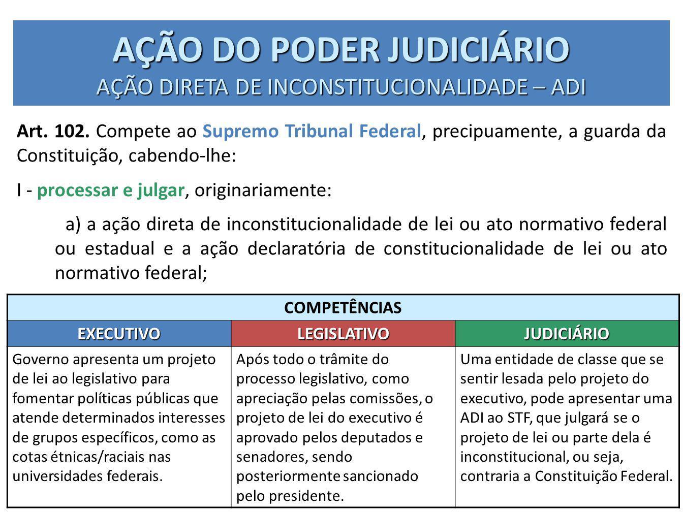 AÇÃO DO PODER JUDICIÁRIO AÇÃO DIRETA DE INCONSTITUCIONALIDADE – ADI COMPETÊNCIAS EXECUTIVOLEGISLATIVOJUDICIÁRIO Governo apresenta um projeto de lei ao