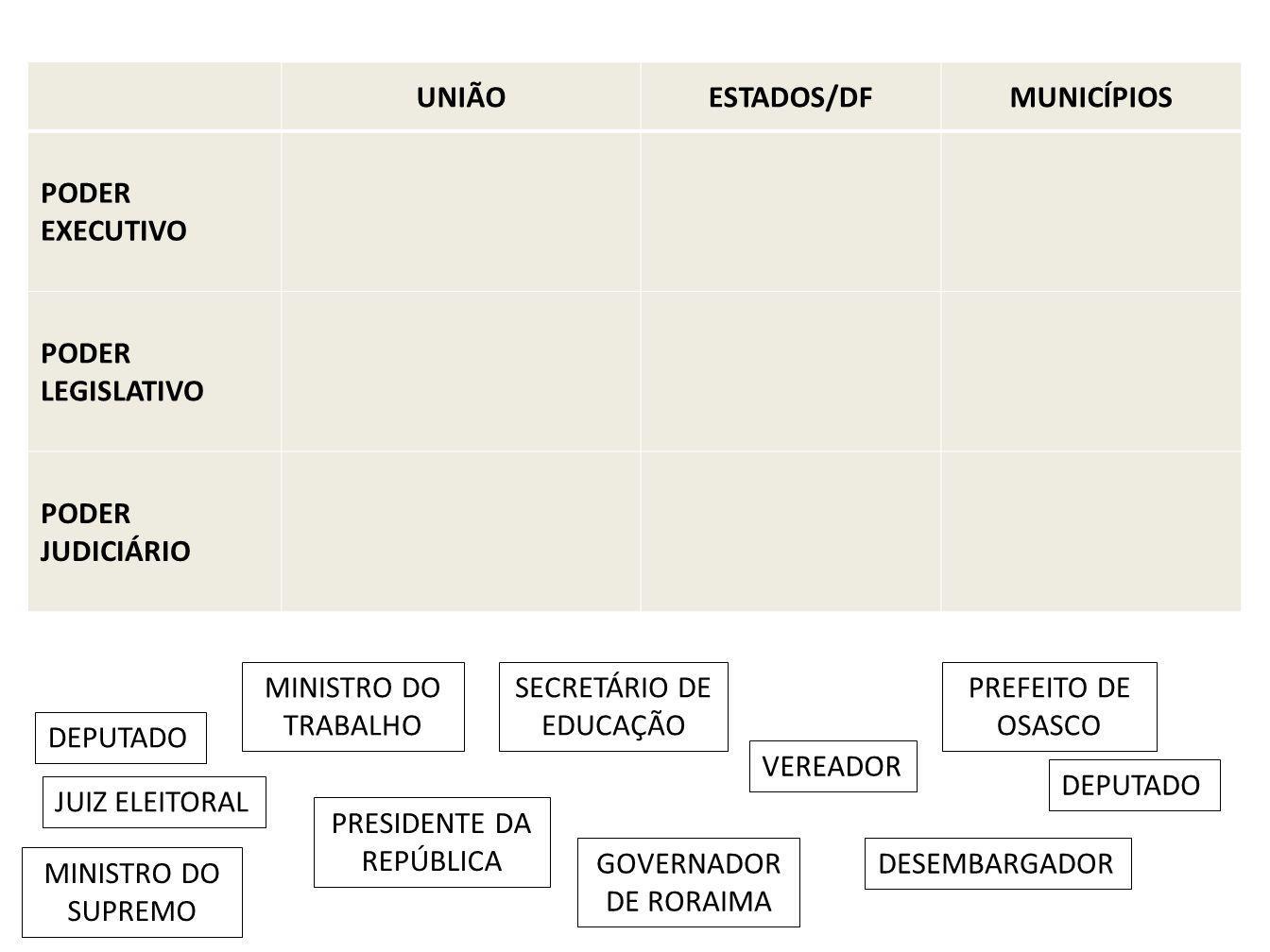 UNIÃOESTADOS/DFMUNICÍPIOS PODER EXECUTIVO PODER LEGISLATIVO PODER JUDICIÁRIO SECRETÁRIO DE EDUCAÇÃO DEPUTADO PREFEITO DE OSASCO PRESIDENTE DA REPÚBLIC