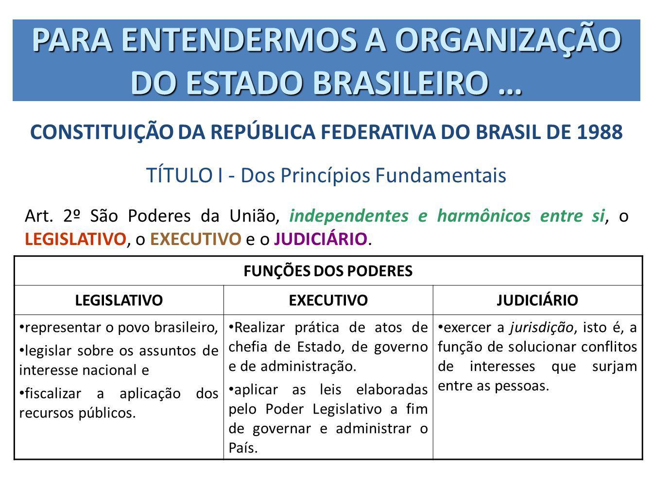 PARA ENTENDERMOS A ORGANIZAÇÃO DO ESTADO BRASILEIRO … CONSTITUIÇÃO DA REPÚBLICA FEDERATIVA DO BRASIL DE 1988 TÍTULO I - Dos Princípios Fundamentais Ar