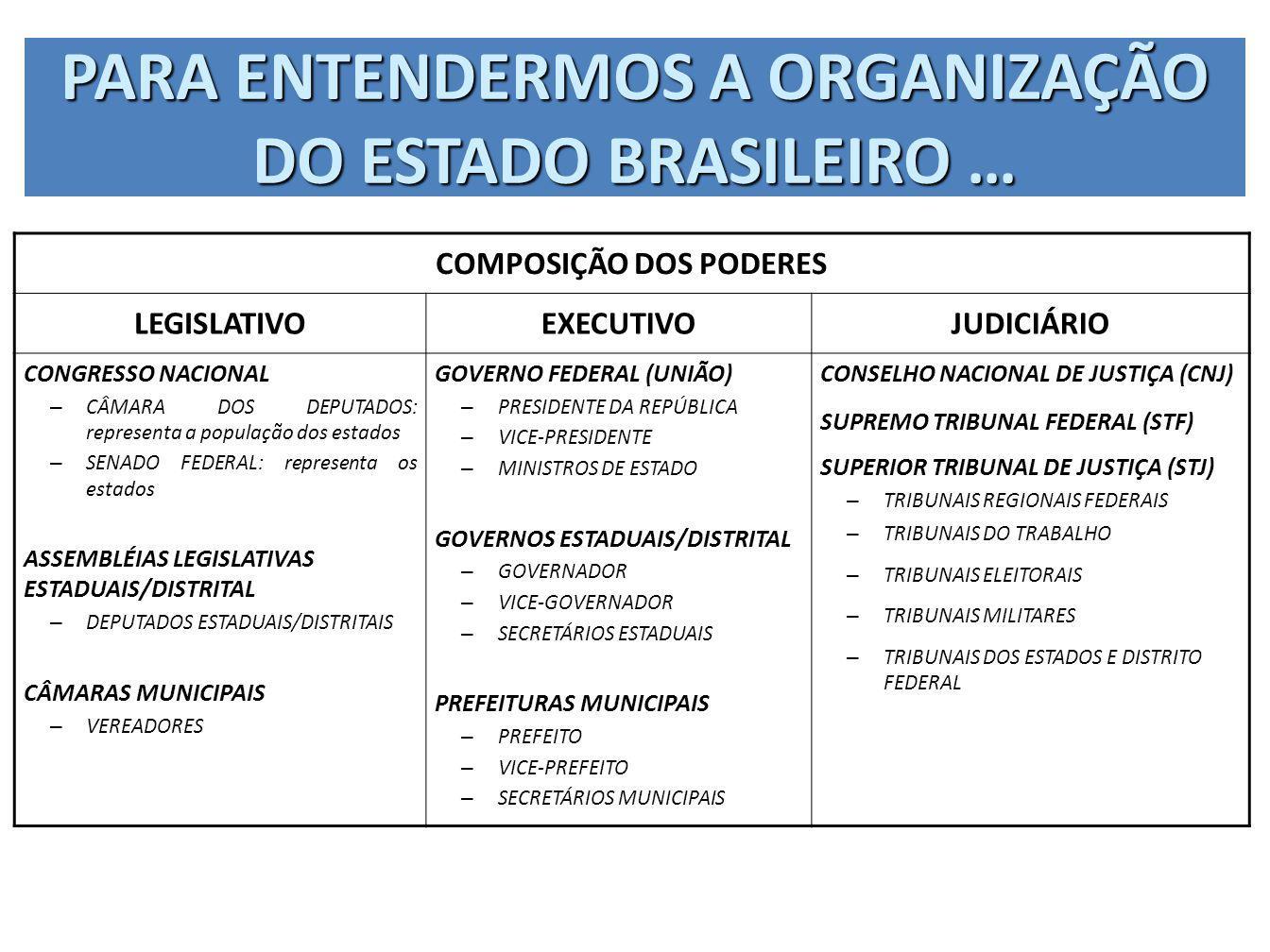 PARA ENTENDERMOS A ORGANIZAÇÃO DO ESTADO BRASILEIRO … COMPOSIÇÃO DOS PODERES LEGISLATIVOEXECUTIVOJUDICIÁRIO CONGRESSO NACIONAL – CÂMARA DOS DEPUTADOS: