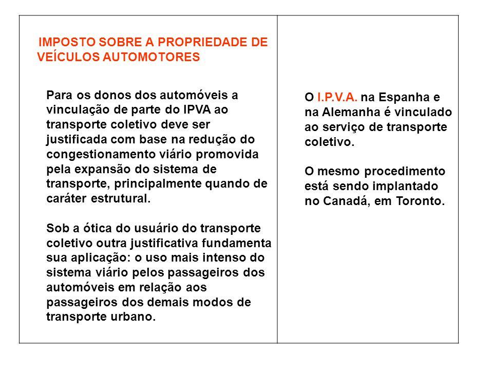 IMPOSTO SOBRE A PROPRIEDADE DE VEÍCULOS AUTOMOTORES Para os donos dos automóveis a vinculação de parte do IPVA ao transporte coletivo deve ser justifi