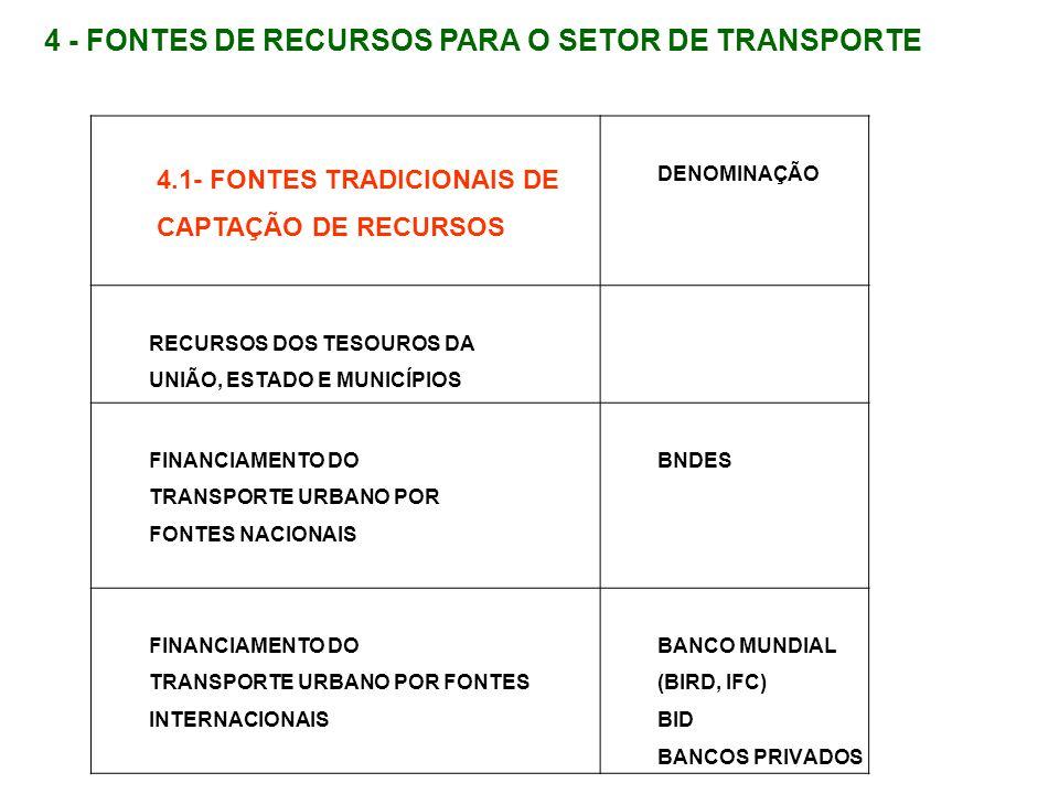 4.2 - FONTES NÃO CONVENCIONAIS DE CAPTAÇÃO DE RECURSOS DENOMINAÇÃO DOS INSTRUMENTOS E LOCAIS DE SUA APLICAÇÃO LEGISLAÇÃO DE APOIO CONCESSÃO DE OBRAS PARA A EXPANSÃO DO SERVIÇO Delegação a empresas privadas da execução e exploração das obras para a expansão da rede de transporte estrutural, mediante remuneração dos concessionários B.O.T.