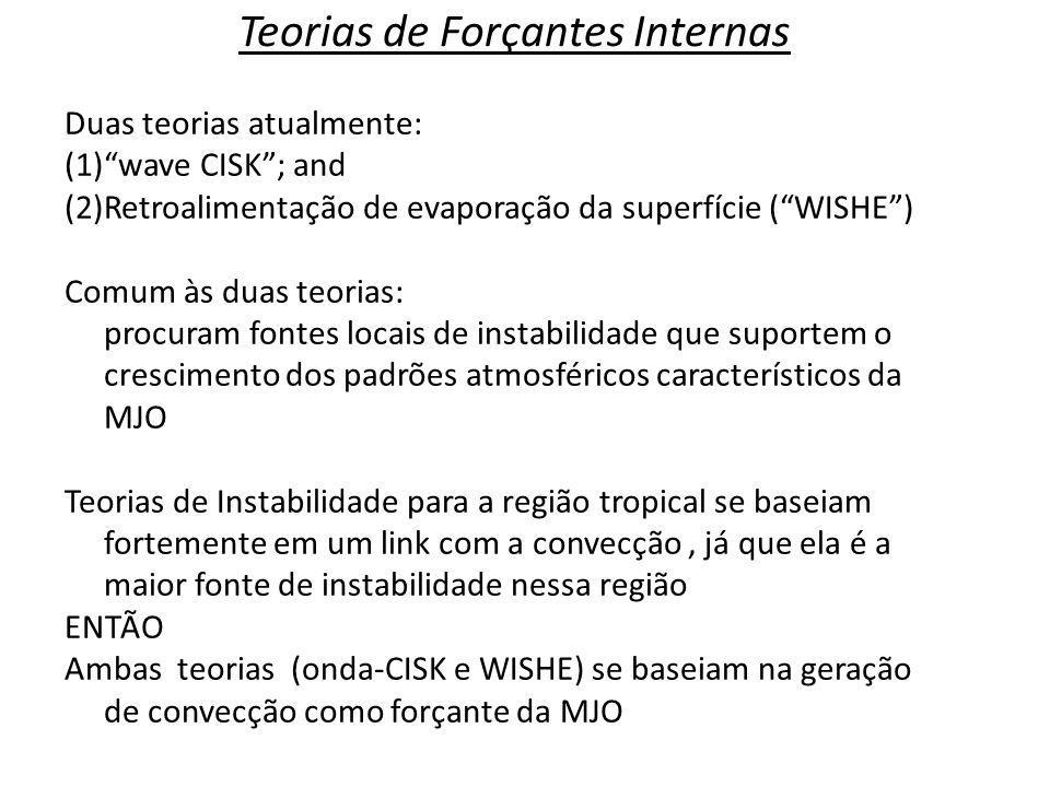 Teorias de Forçantes Internas Duas teorias atualmente: (1)wave CISK; and (2)Retroalimentação de evaporação da superfície (WISHE) Comum às duas teorias