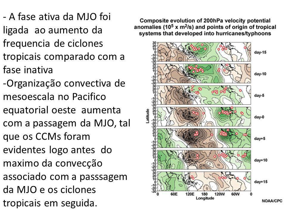 - A fase ativa da MJO foi ligada ao aumento da frequencia de ciclones tropicais comparado com a fase inativa -Organização convectiva de mesoescala no