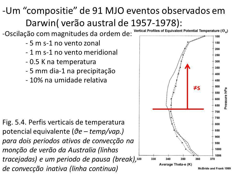 -Um compositie de 91 MJO eventos observados em Darwin( verão austral de 1957-1978): -Oscilação com magnitudes da ordem de: - 5 m s-1 no vento zonal -