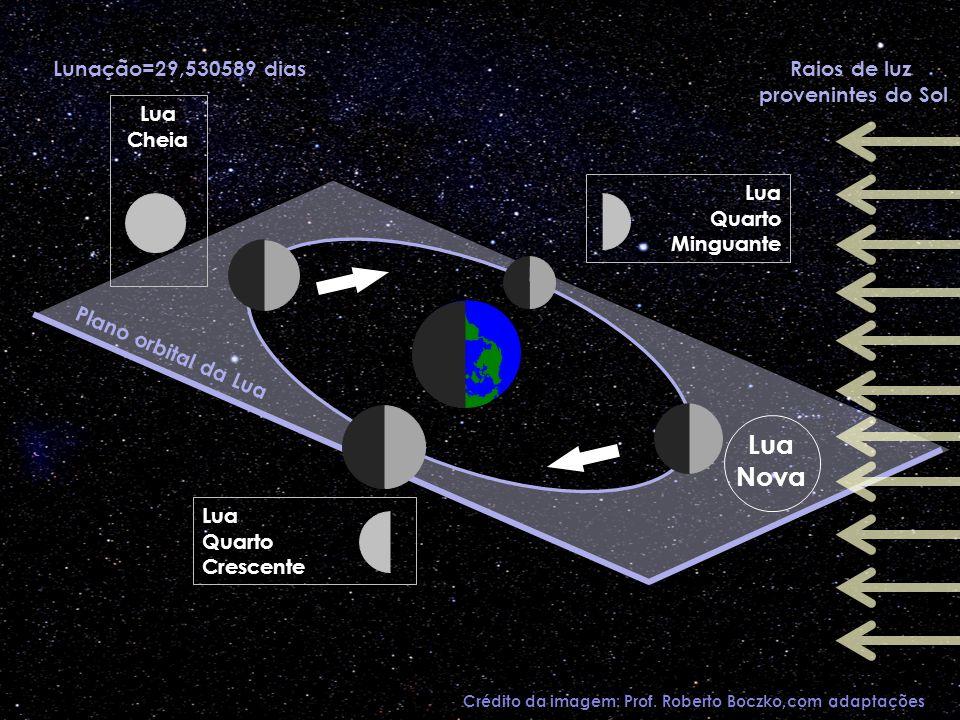 Lua Cheia Lua Quarto Minguante Lua Quarto Crescente Raios de luz provenintes do Sol Lua Nova Lunação=29,530589 dias Crédito da imagem: Prof. Roberto B