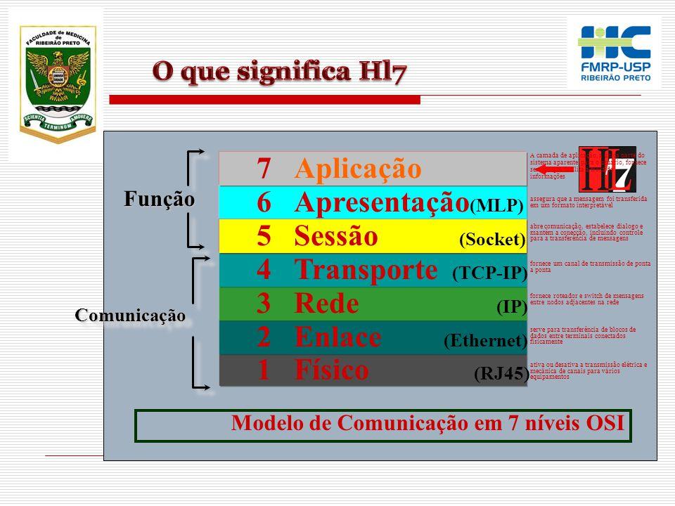 O Termo Level 7 refere-se ao mais alto nível do modelo de comunicação do Open System Interconnection (OSI) da ISO (International Organization for Stan