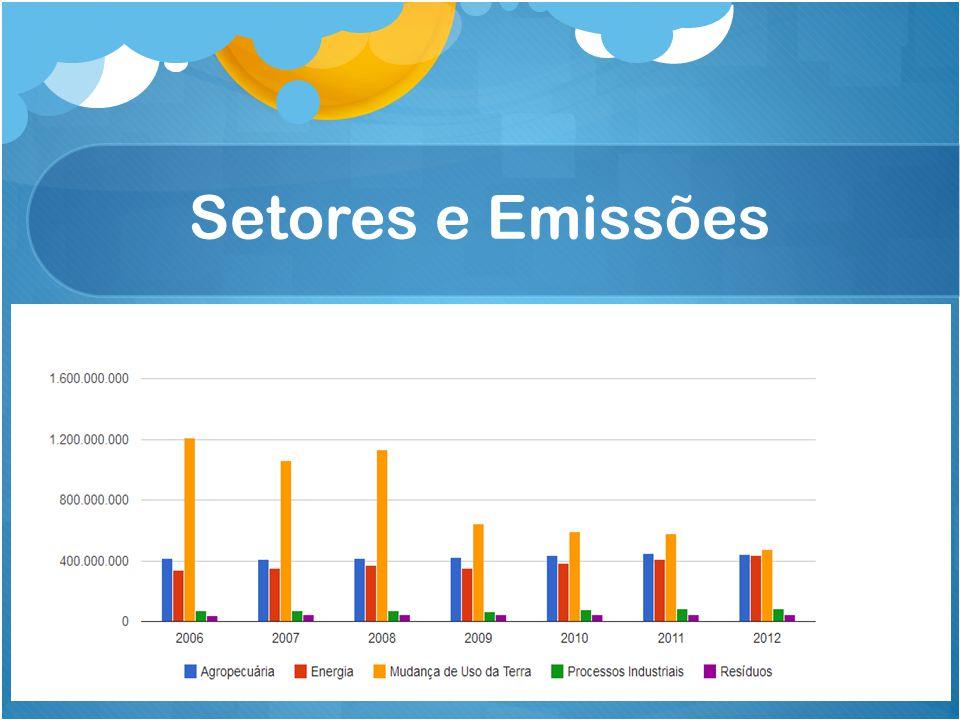 Setores e Emissões