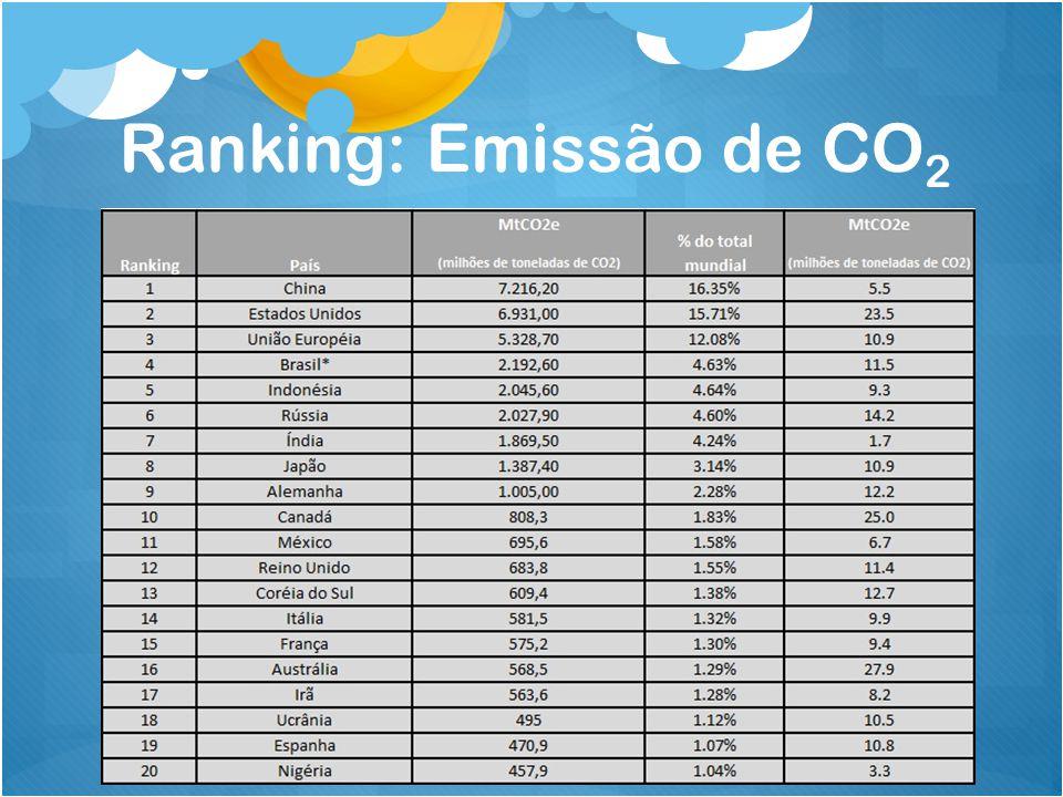 Ranking: Emissão de CO 2
