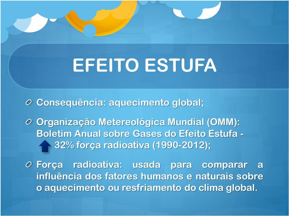 EFEITO ESTUFA Consequência: aquecimento global; Organização Metereológica Mundial (OMM): Boletim Anual sobre Gases do Efeito Estufa - 32% força radioa