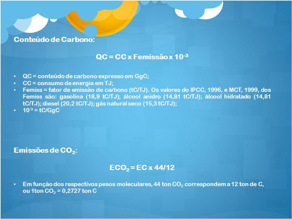 Conteúdo de Carbono: QC = CC x Femissão x 10 -3 QC = conteúdo de carbono expresso em GgC; CC = consumo de energia em TJ; Femiss = fator de emissão de