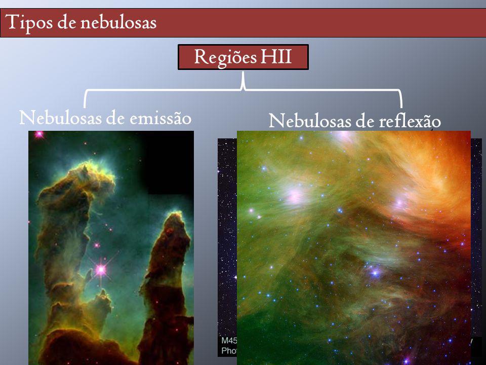 Tipos de nebulosas Regiões HII Nebulosas de emissão (difusas) Nebulosas de reflexão gás estrela gás