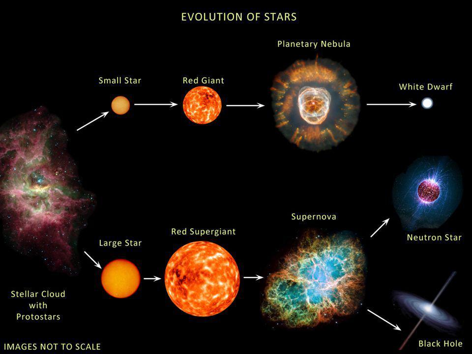Origem das nebulosas III. Estágio final de estrelas pequenas