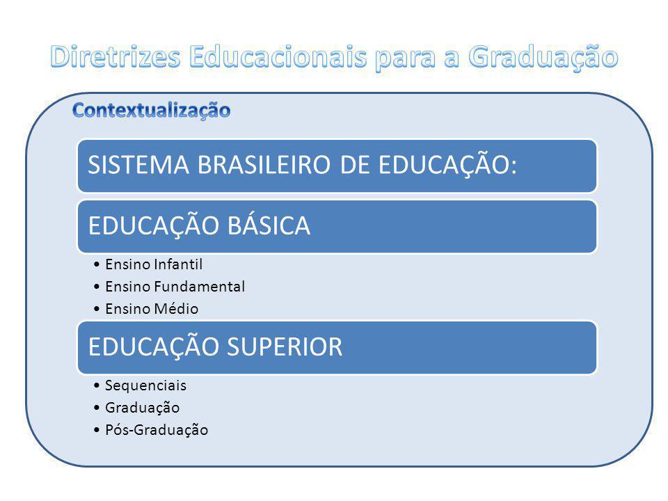 SISTEMA BRASILEIRO DE EDUCAÇÃO:EDUCAÇÃO BÁSICA Ensino Infantil Ensino Fundamental Ensino Médio EDUCAÇÃO SUPERIOR Sequenciais Graduação Pós-Graduação