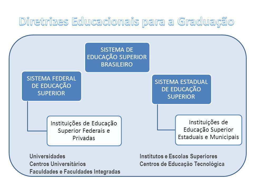 SISTEMA DE EDUCAÇÃO SUPERIOR BRASILEIRO SISTEMA FEDERAL DE EDUCAÇÃO SUPERIOR Instituições de Educação Superior Federais e Privadas SISTEMA ESTADUAL DE