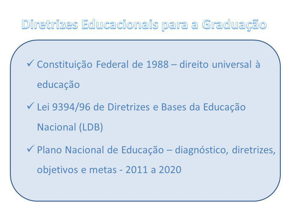 Constituição Federal de 1988 – direito universal à educação Lei 9394/96 de Diretrizes e Bases da Educação Nacional (LDB) Plano Nacional de Educação –