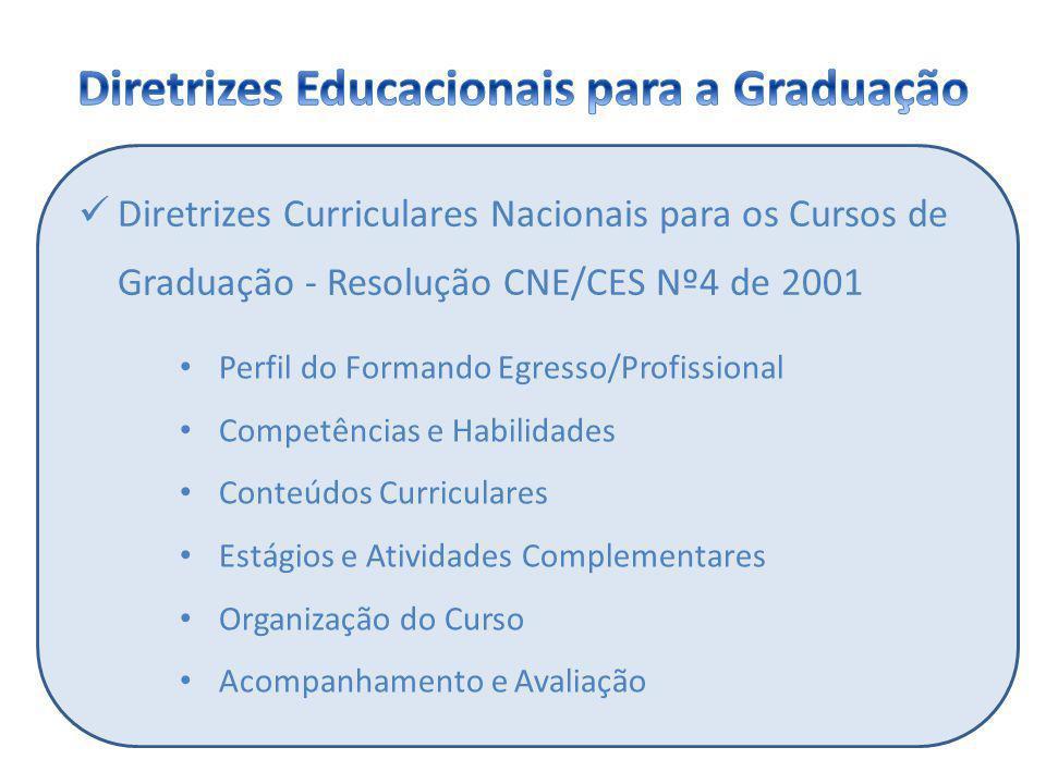 Diretrizes Curriculares Nacionais para os Cursos de Graduação - Resolução CNE/CES Nº4 de 2001 Perfil do Formando Egresso/Profissional Competências e H