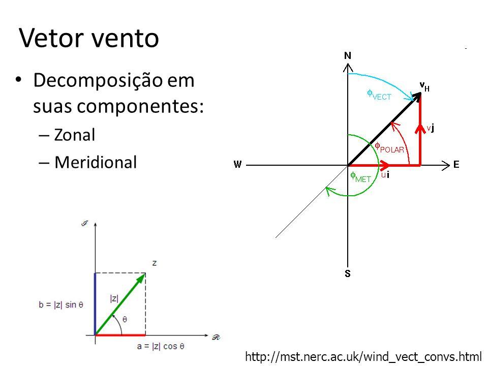 Vetor vento Decomposição em suas componentes: – Zonal – Meridional http://mst.nerc.ac.uk/wind_vect_convs.html