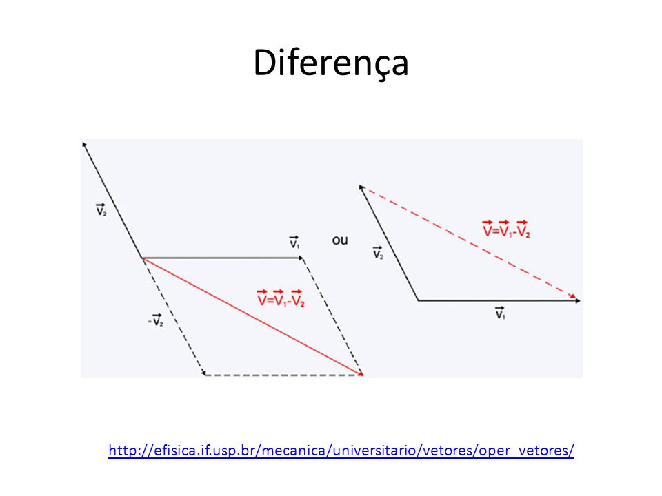 Diferença http://efisica.if.usp.br/mecanica/universitario/vetores/oper_vetores/