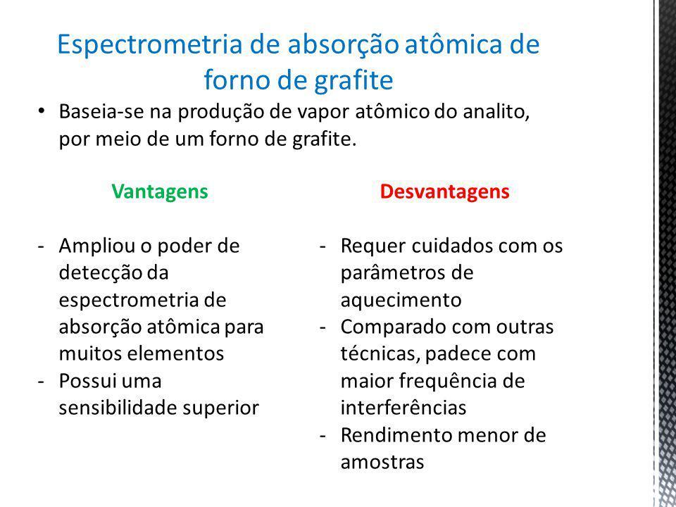 Espectrometria de absorção atômica de forno de grafite Baseia-se na produção de vapor atômico do analito, por meio de um forno de grafite. Vantagens -