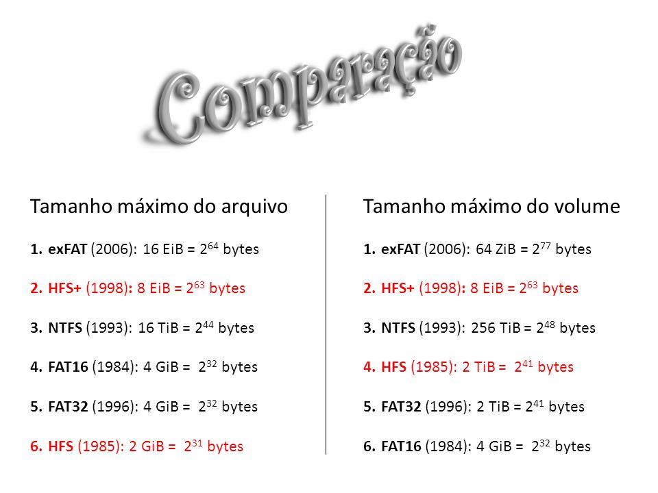 Tamanho máximo do arquivo 1.exFAT (2006): 16 EiB = 2 64 bytes 2.HFS+ (1998): 8 EiB = 2 63 bytes 3.NTFS (1993): 16 TiB = 2 44 bytes 4.FAT16 (1984): 4 GiB = 2 32 bytes 5.FAT32 (1996): 4 GiB = 2 32 bytes 6.HFS (1985): 2 GiB = 2 31 bytes Tamanho máximo do volume 1.exFAT (2006): 64 ZiB = 2 77 bytes 2.HFS+ (1998): 8 EiB = 2 63 bytes 3.NTFS (1993): 256 TiB = 2 48 bytes 4.HFS (1985): 2 TiB = 2 41 bytes 5.FAT32 (1996): 2 TiB = 2 41 bytes 6.FAT16 (1984): 4 GiB = 2 32 bytes