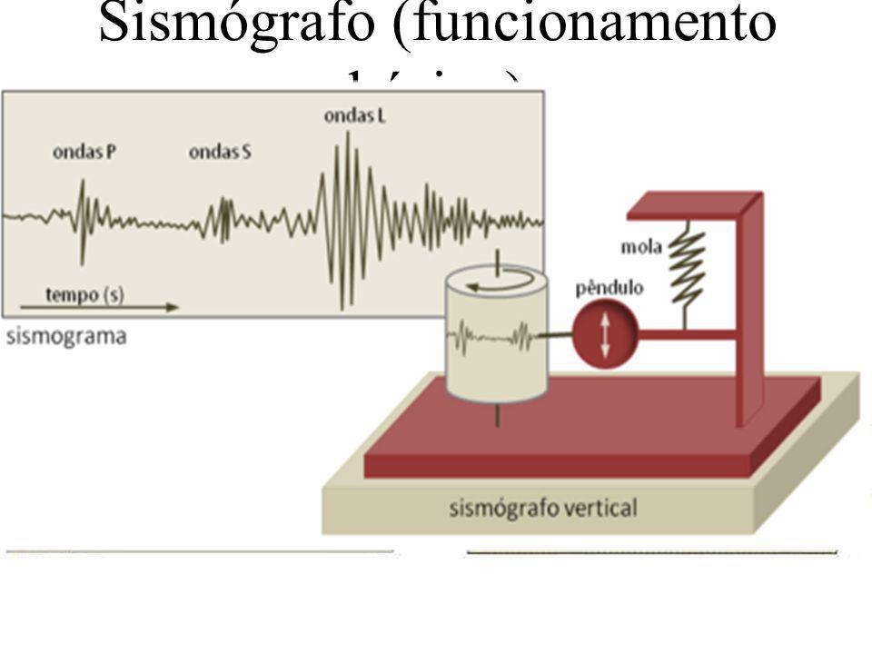 Sismógrafo (funcionamento básico) Uma considerável massa é colocada de tal modo que consegue permanecer inerte de modo quase absoluto quando há movimentação no solo.