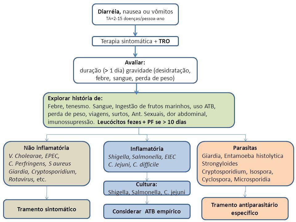 Avaliar: duração (> 1 dia) gravidade (desidratação, febre, sangue, perda de peso) Diarréia, nausea ou vômitos TA=2-15 doenças/pessoa-ano Terapia sinto
