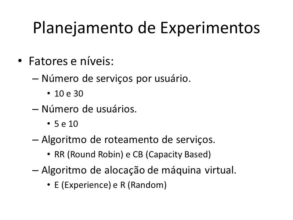 Planejamento de Experimentos Fatores e níveis: – Número de serviços por usuário. 10 e 30 – Número de usuários. 5 e 10 – Algoritmo de roteamento de ser