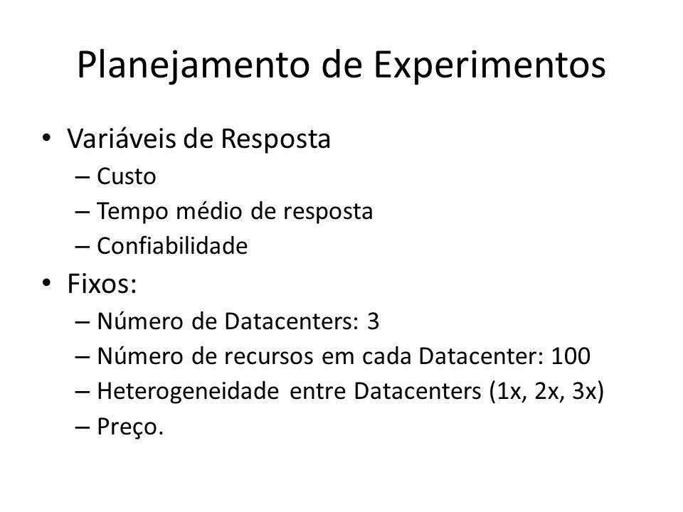 Planejamento de Experimentos Variáveis de Resposta – Custo – Tempo médio de resposta – Confiabilidade Fixos: – Número de Datacenters: 3 – Número de recursos em cada Datacenter: 100 – Heterogeneidade entre Datacenters (1x, 2x, 3x) – Preço.