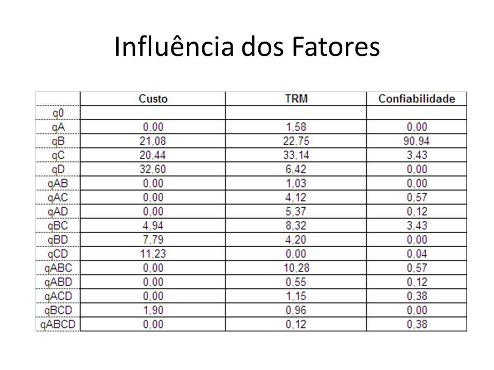 Influência dos Fatores