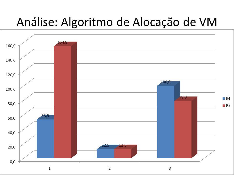 Análise: Algoritmo de Alocação de VM