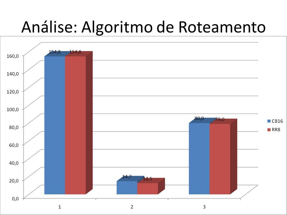 Análise: Algoritmo de Roteamento