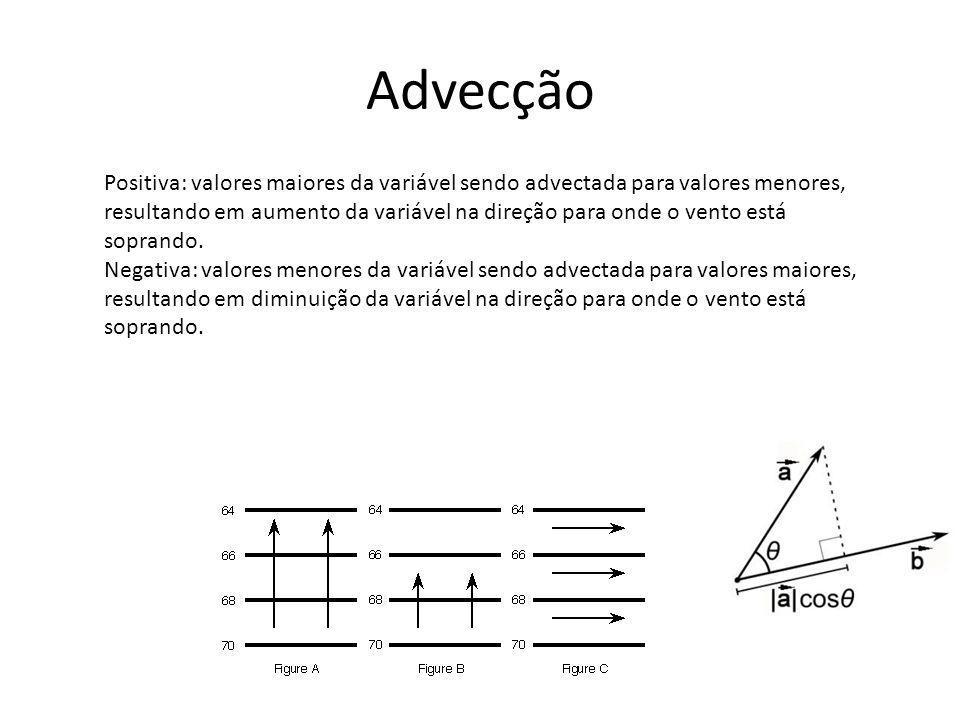 Advecção Positiva: valores maiores da variável sendo advectada para valores menores, resultando em aumento da variável na direção para onde o vento está soprando.
