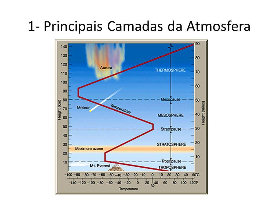 Como é o perfil vertical da temperatura.Quais são as camadas da atmosfera.