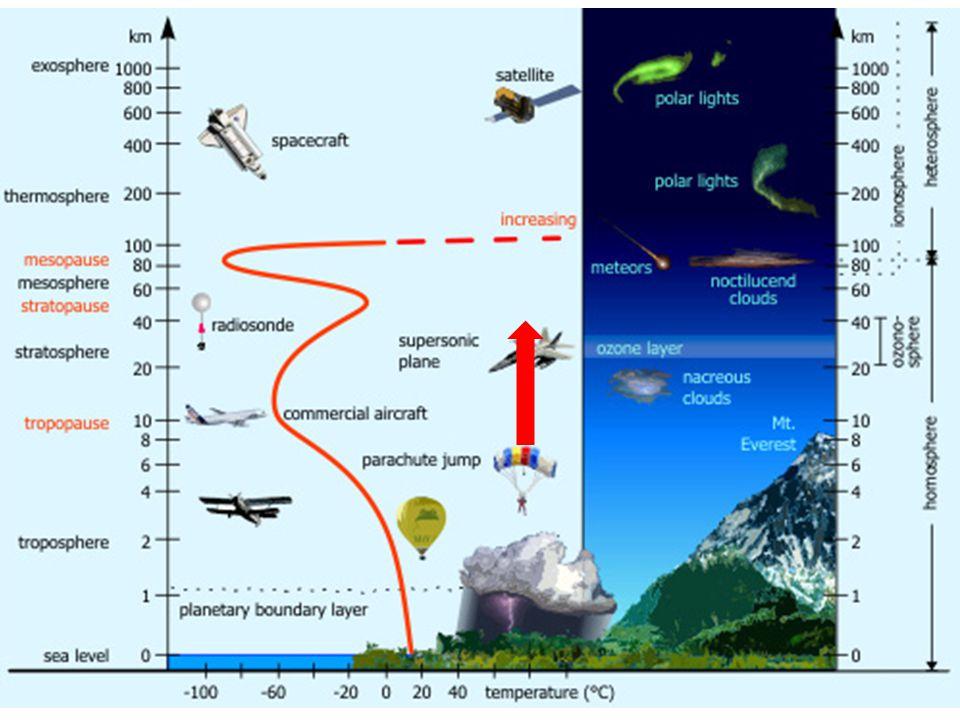 2- Estruturas de Larga-Escala na Troposfera As principais camadas da atmosfera são classificadas pelo perfil de temperatura Fenômenos na atmosfera são classificados por seu padrão de circulação Principais estruturas dinâmicas da troposfera: