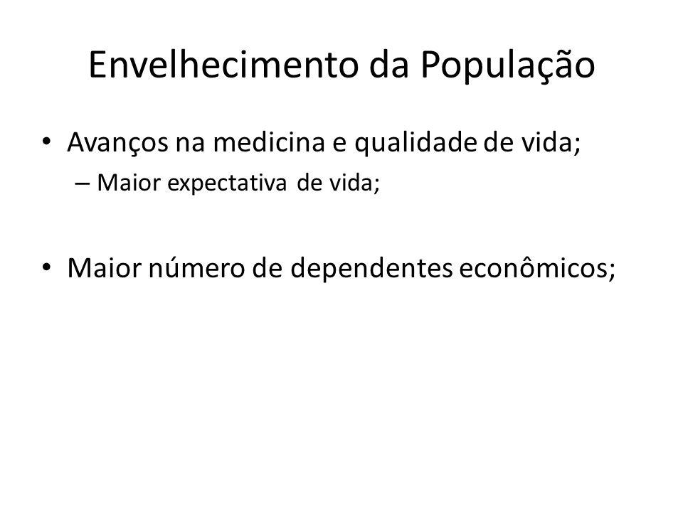 Envelhecimento da População Avanços na medicina e qualidade de vida; – Maior expectativa de vida; Maior número de dependentes econômicos;