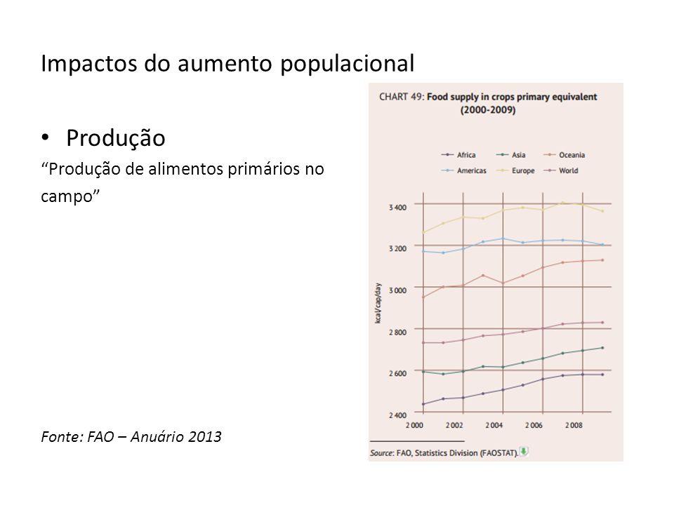 Impactos do aumento populacional Produção Produção de alimentos primários no campo Fonte: FAO – Anuário 2013