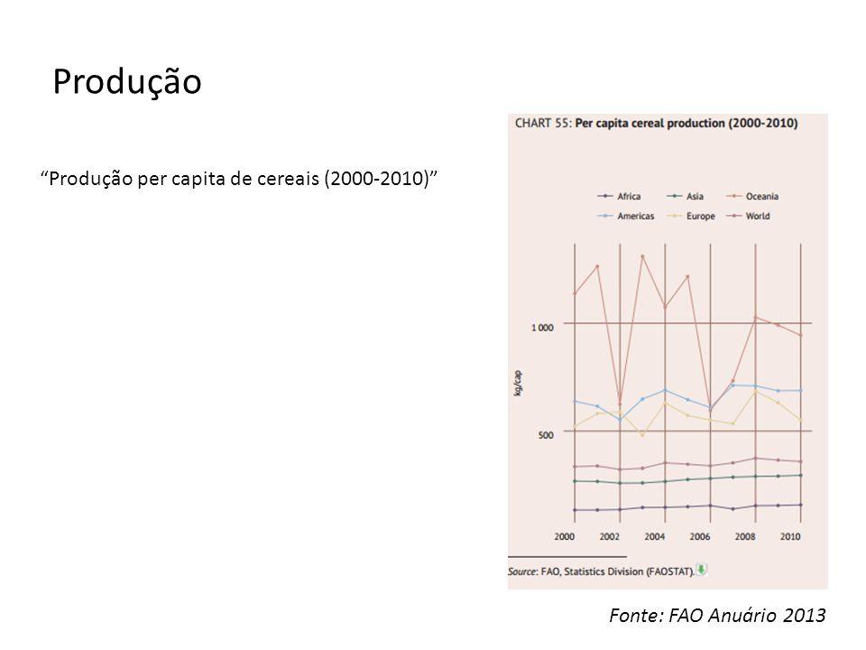 Produção Produção per capita de cereais (2000-2010) Fonte: FAO Anuário 2013