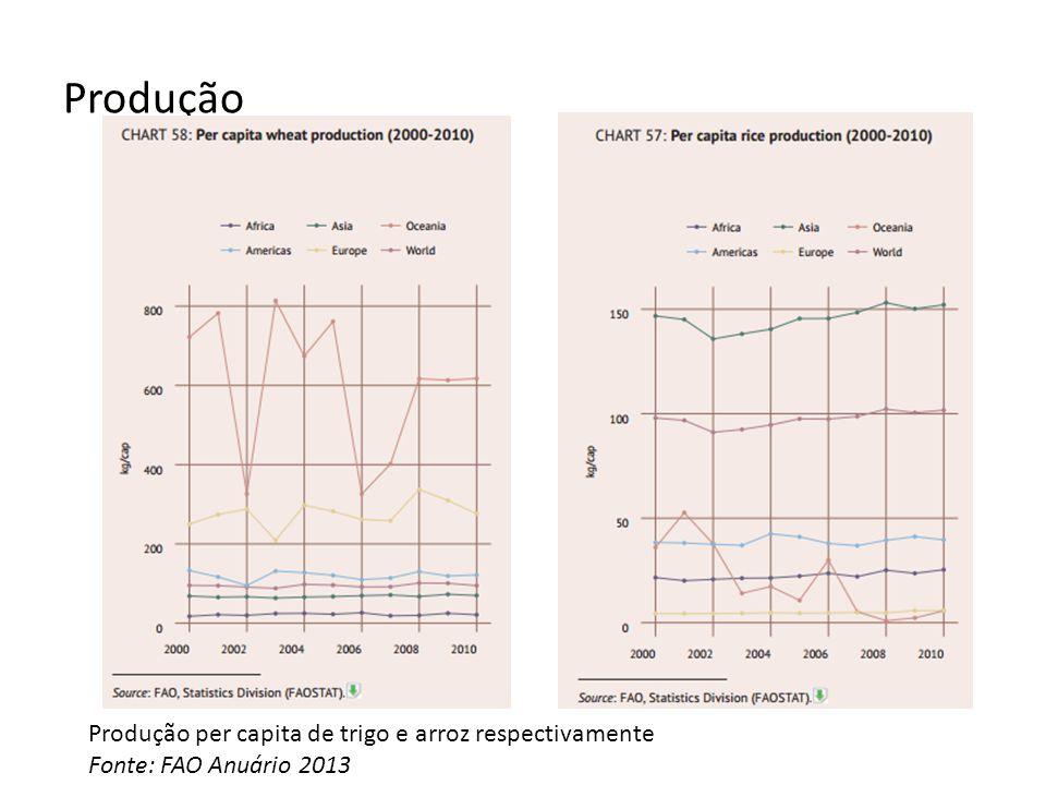 Produção Produção per capita de trigo e arroz respectivamente Fonte: FAO Anuário 2013