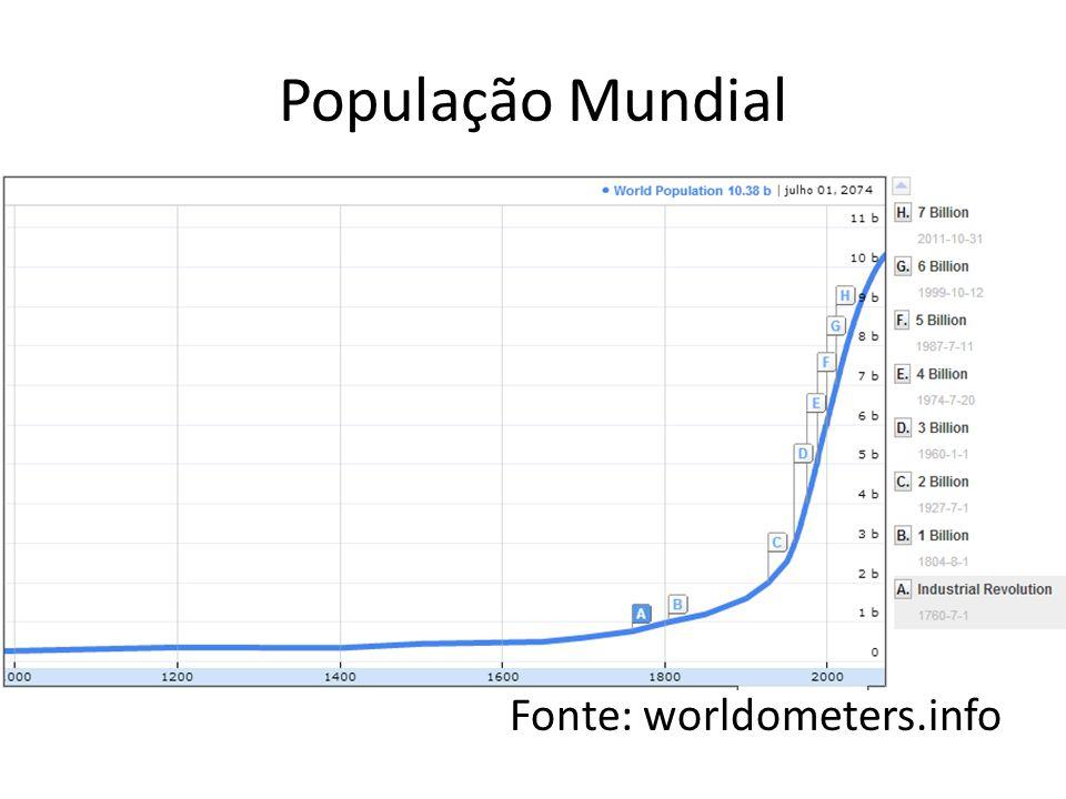 População Mundial Fonte: worldometers.info