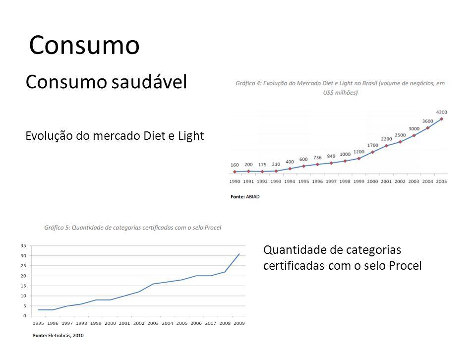 Consumo Consumo saudável Evolução do mercado Diet e Light Quantidade de categorias certificadas com o selo Procel