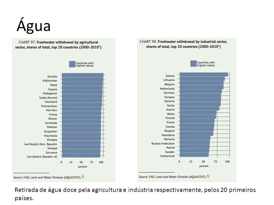 Água Retirada de água doce pela agricultura e indústria respectivamente, pelos 20 primeiros países.