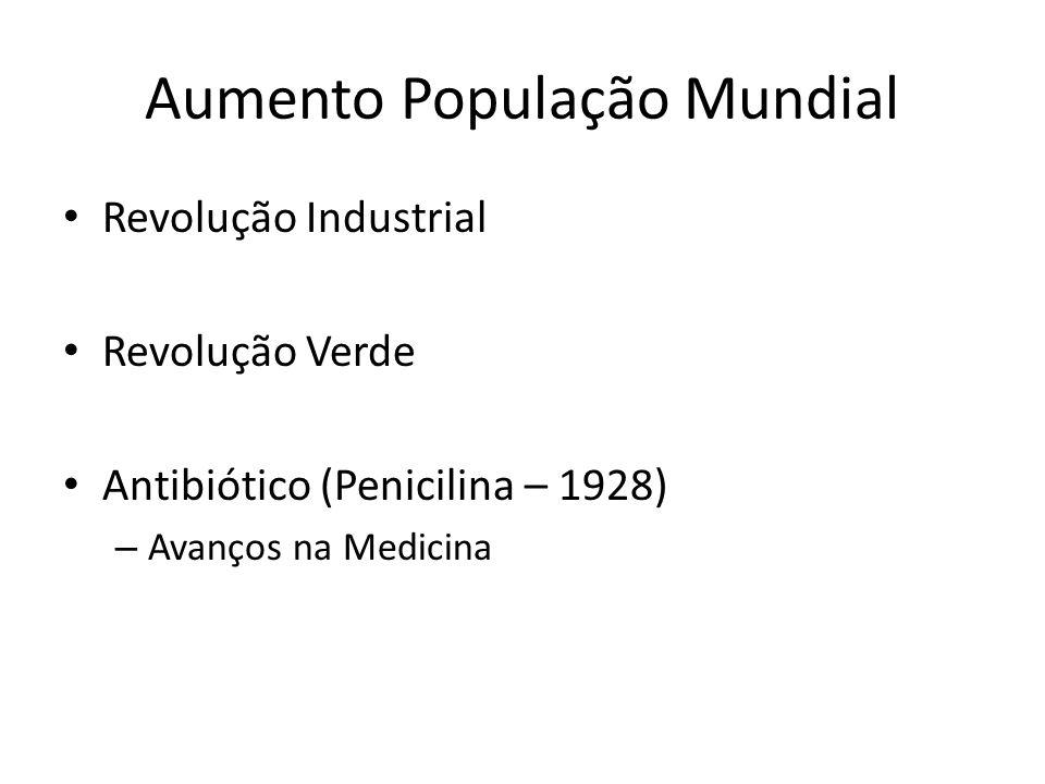 Aumento População Mundial Revolução Industrial Revolução Verde Antibiótico (Penicilina – 1928) – Avanços na Medicina