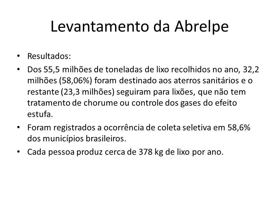 Levantamento da Abrelpe Resultados: Dos 55,5 milhões de toneladas de lixo recolhidos no ano, 32,2 milhões (58,06%) foram destinado aos aterros sanitár
